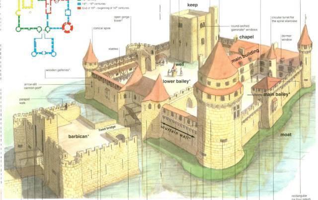 Схема замковых сооружений.