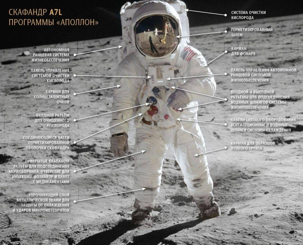 Скафандр программы «Аполлон».