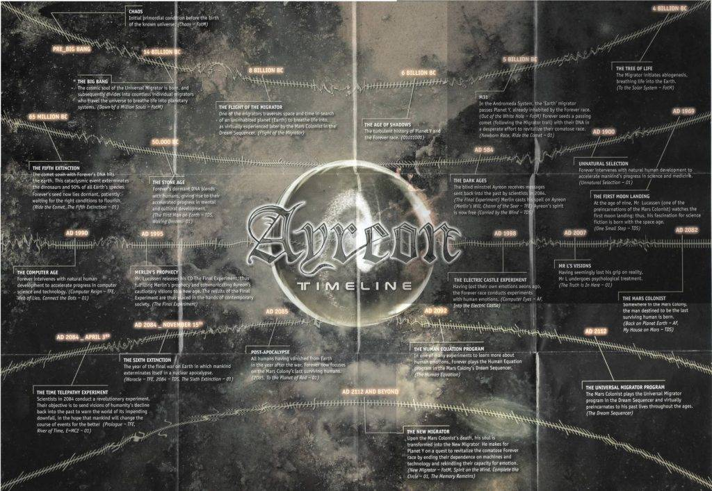 Ayreon. Музыкальная вселенная Арьена Лукассена 1