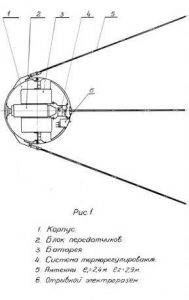 Его назвали Sputnik: история первого искусственного спутника 19