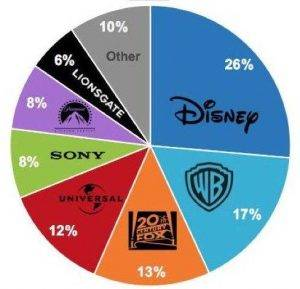 Disney купил Fox: Что это меняет? 9
