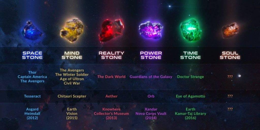 Где сейчас Камни Бесконечности и что с ними будет? 12