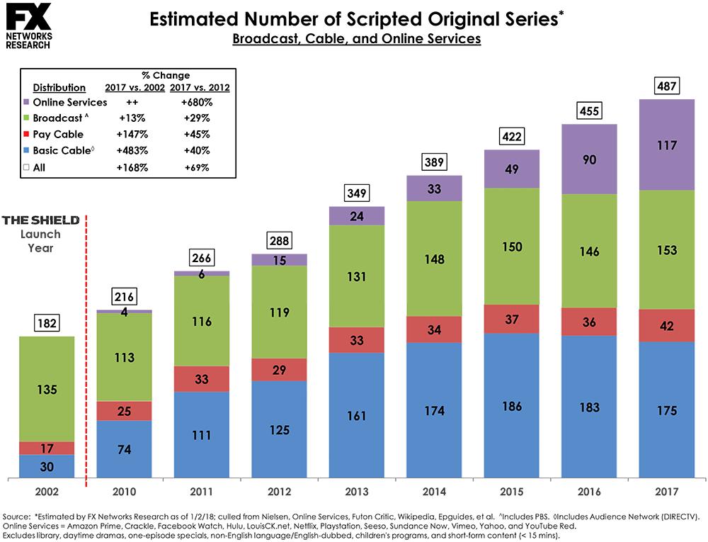 Сериальный бум. Как меняется индустрия сериалов и к чему это приведёт?