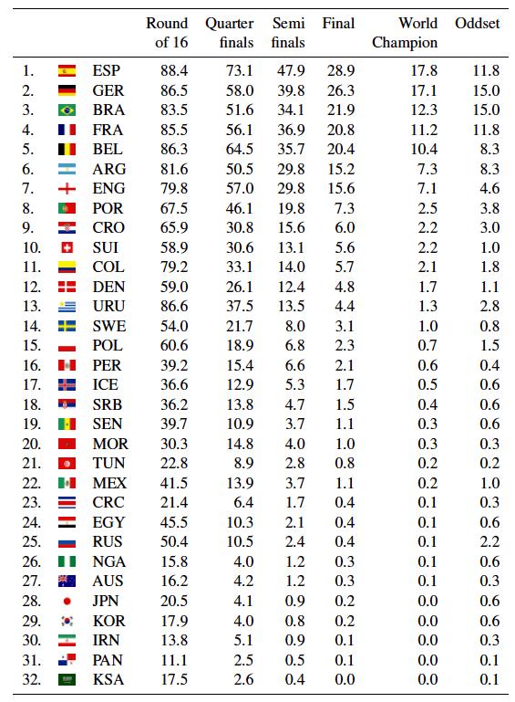 ИИ предсказал исход Чемпионата мира после 100 000 симуляций. У нашей сборной шансов мало 1