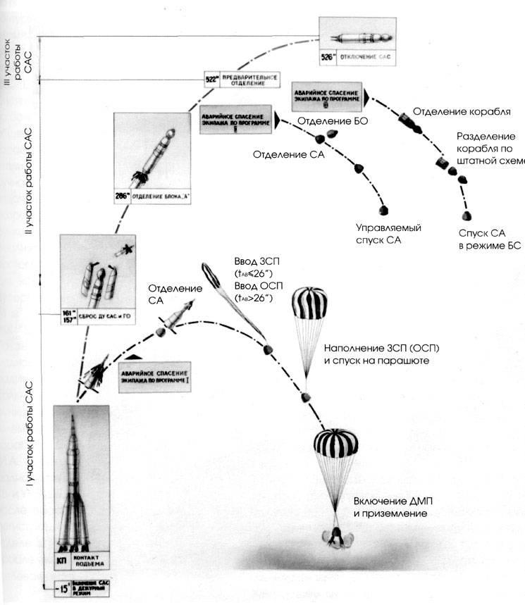 Почему выжили космонавты «Союз МС-10» 10
