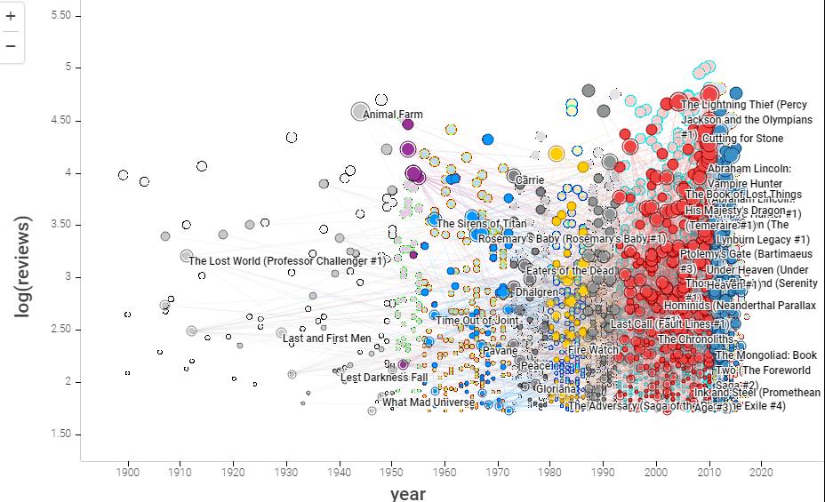 Находка: схема 100 лет научной фантастики