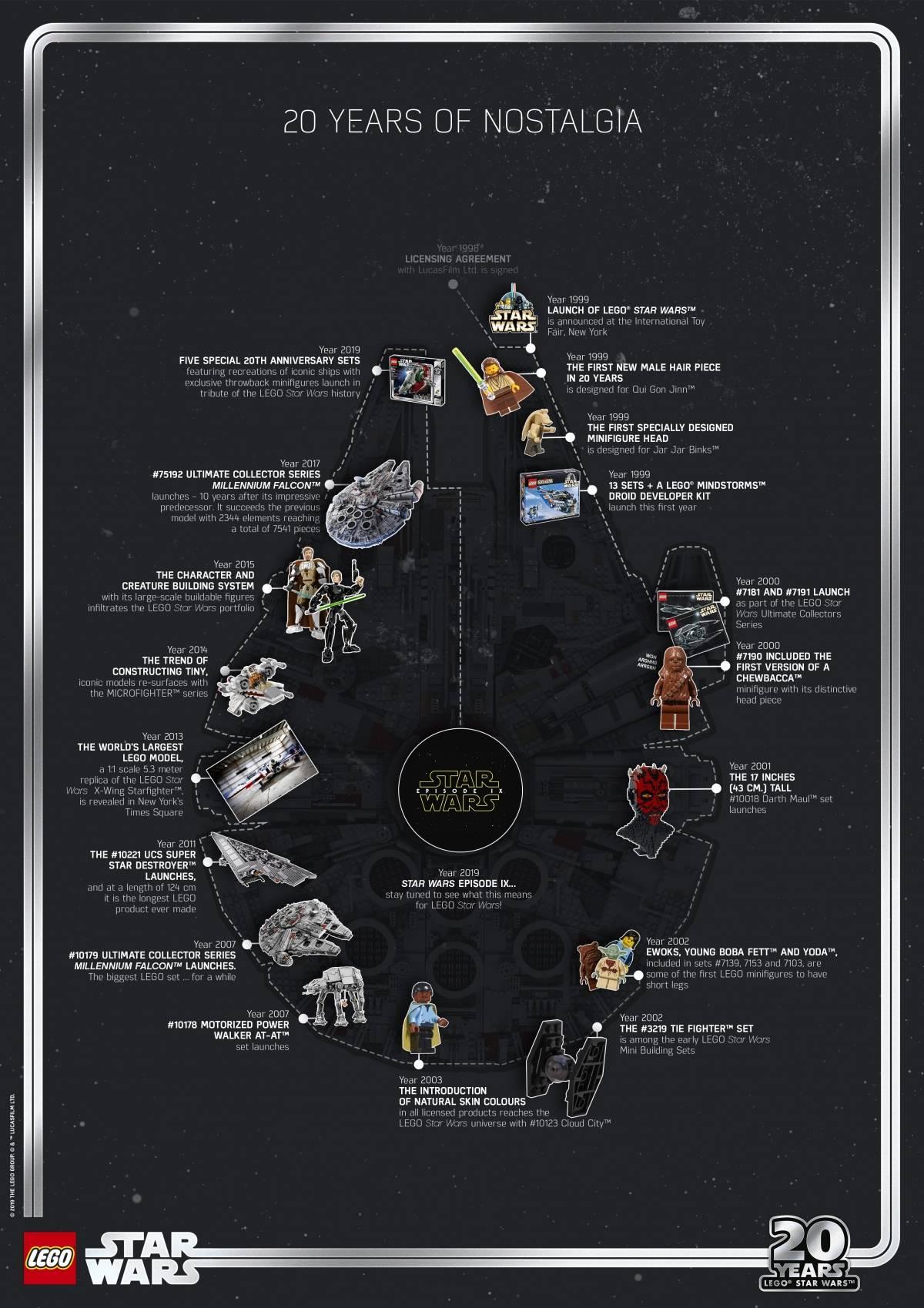 Lego выпустила пять наборов к 20-летию Lego Star Wars 2