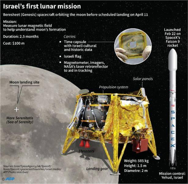 Израильский аппарат «Берешит» разбился припосадке наЛуну