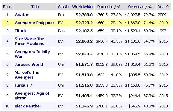 «Мстители: Финал» стали вторым самым кассовым фильмом в истории 1