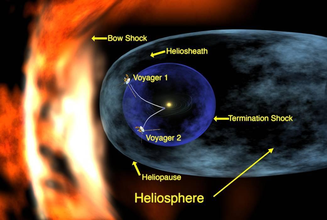 NASA рассказали о планах продлить миссию аппаратов «Вояджер»