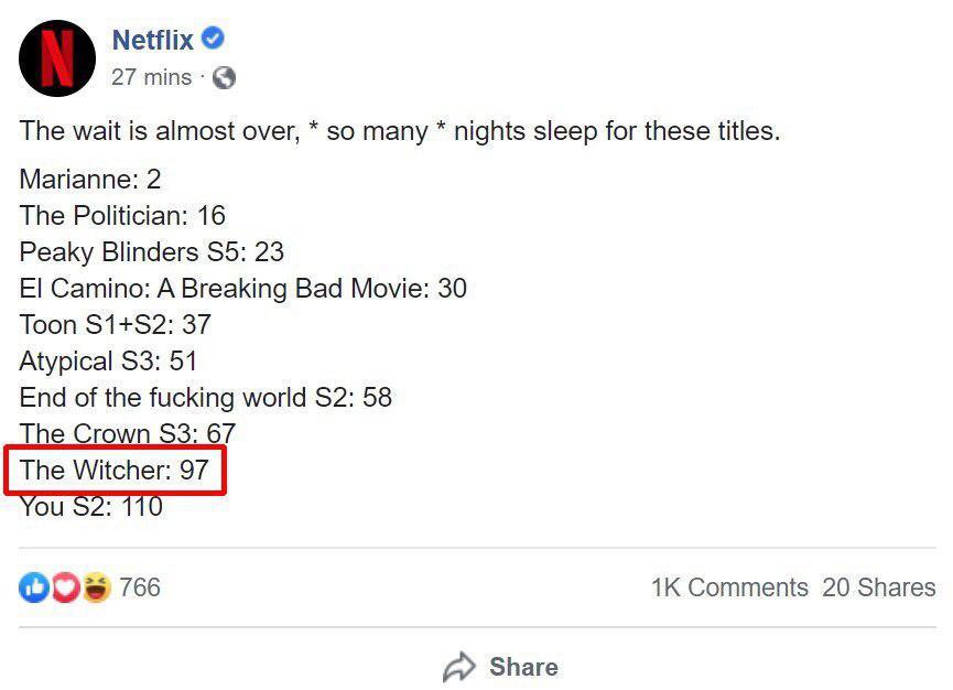 Официальный аккаунт Netflix опубликовал дату выхода «Ведьмака» — но запись быстро удалили 1