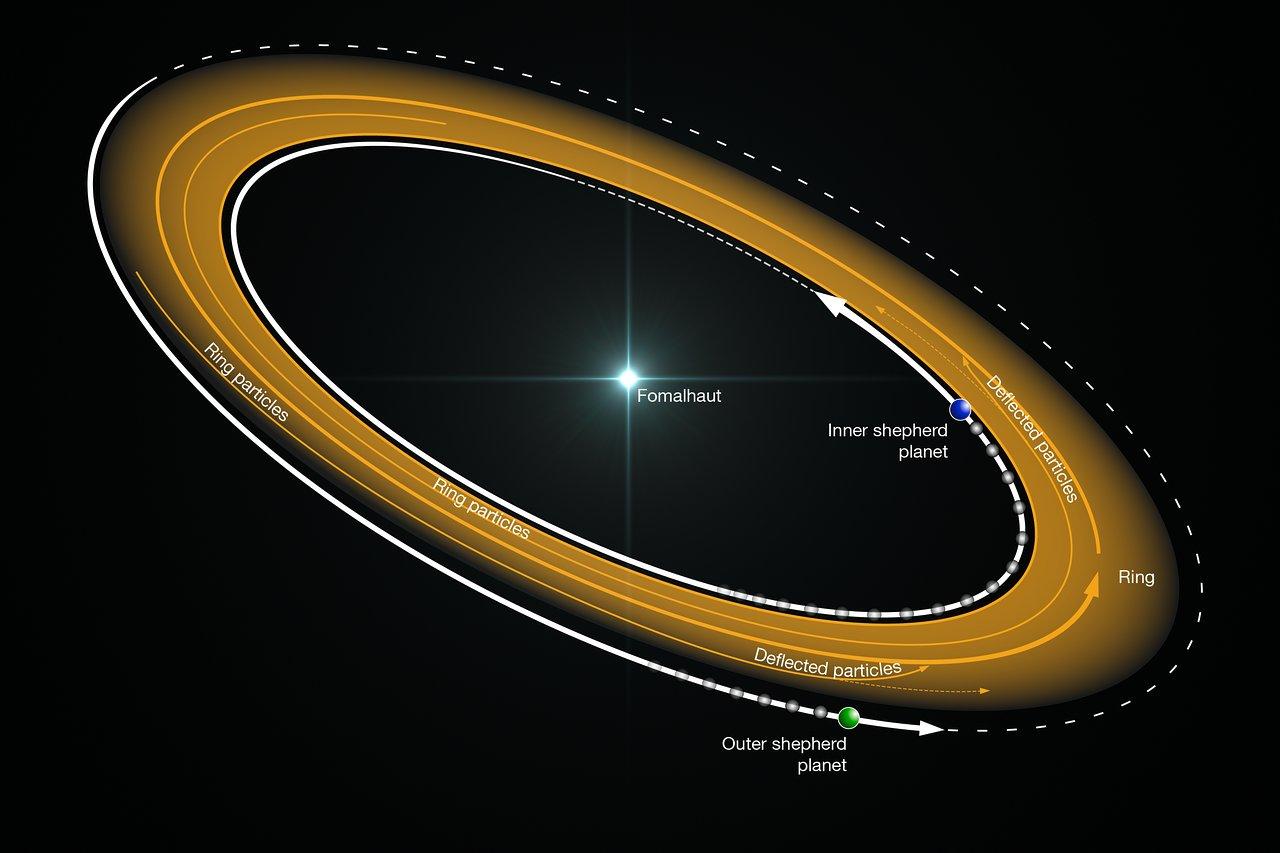 Учёные потеряли экзопланету Дагон в созвездии Южной Рыбы. А была ли она вообще? 2