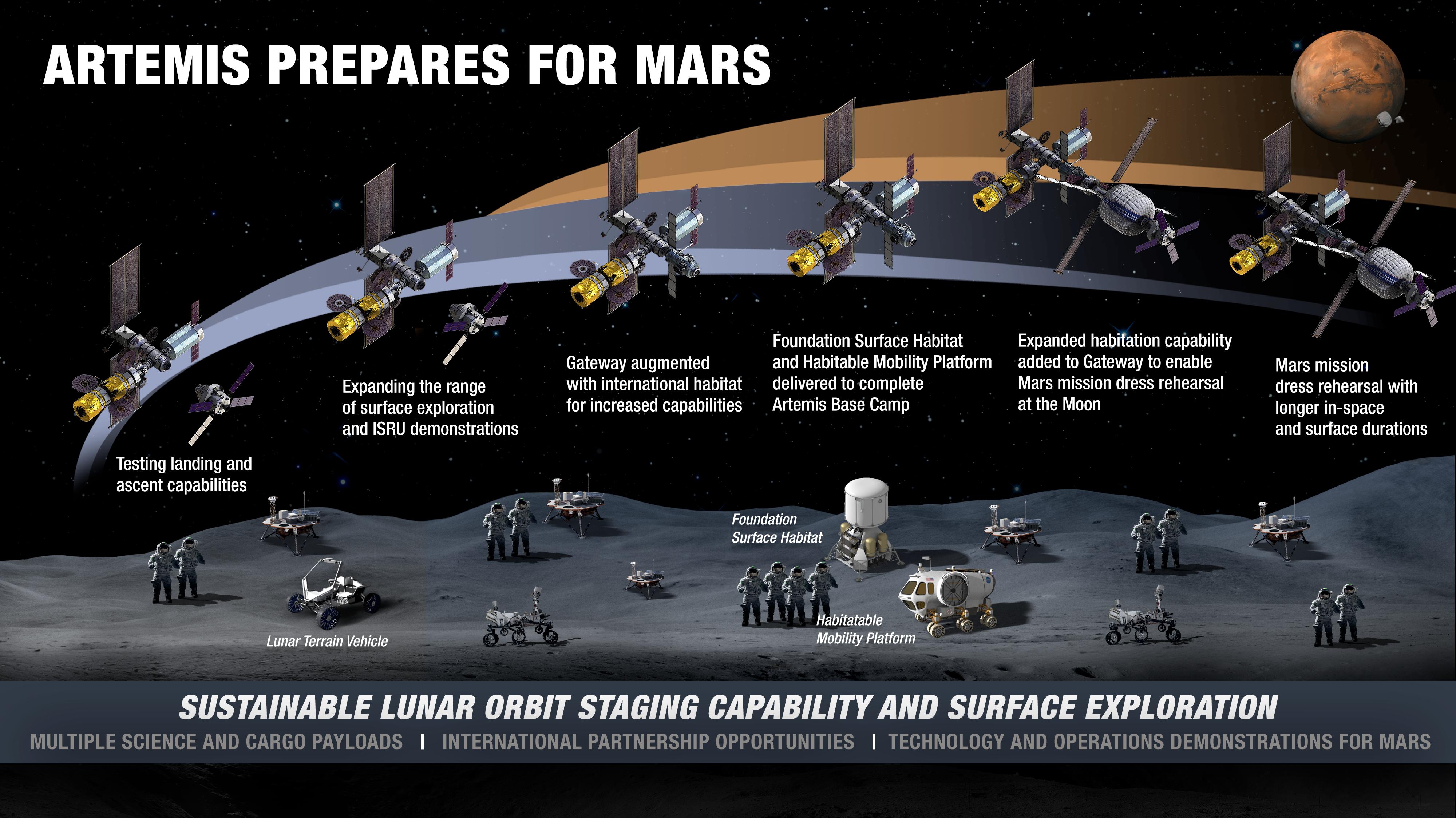 Луноход и два жилых модуля: NASA опубликовало детали программы Artemis по освоению Луны 1