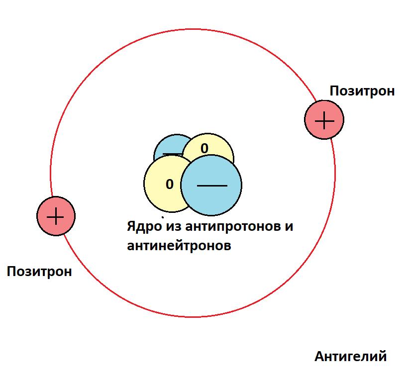 Антиматерия. Позитроны. Миры из антивещества 6