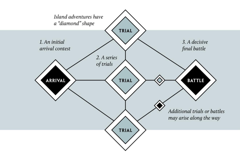 По следам Одиссея: обзор ролевой игры Agon 5